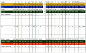 The Divide Golf Club Scorecard